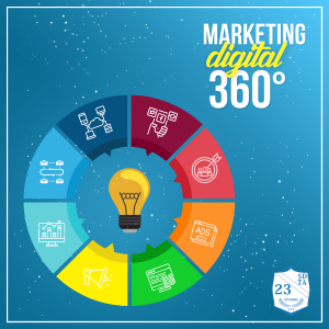 O marketing 360° é a estratégia que mais abrange público